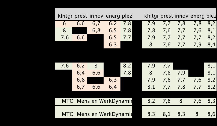 VAR Tabel