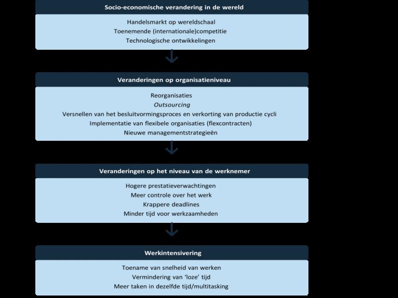 tabel 2.1 causale keten
