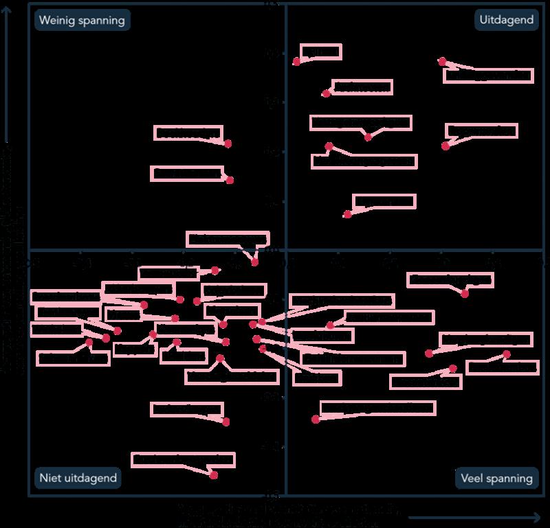tabel 3.2 plot beroepen