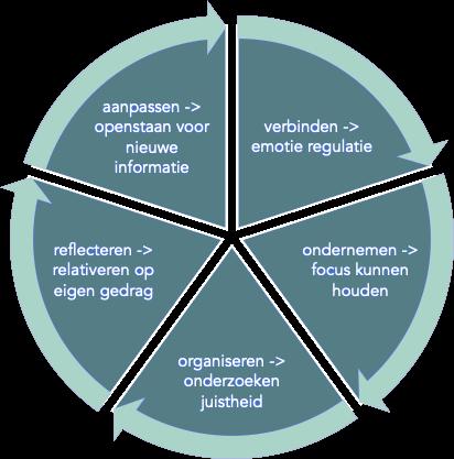 veranderkunde-5-competenties-HR